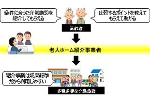 老人ホーム紹介ビジネス新規参入
